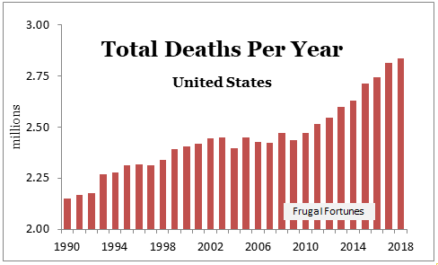 5 Funeral Home Stocks and Death Care Trends | Frugal Fortunes